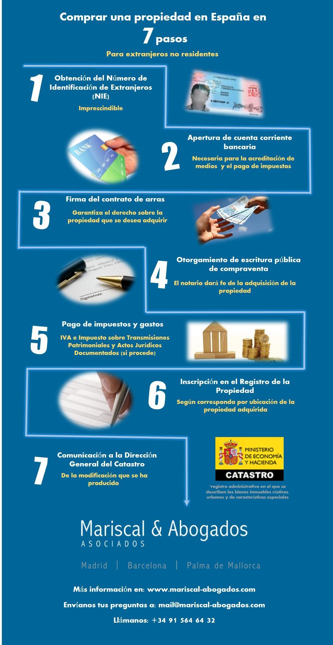Infografía sobre cómo adquirir una propiedad en España en 7 pasos