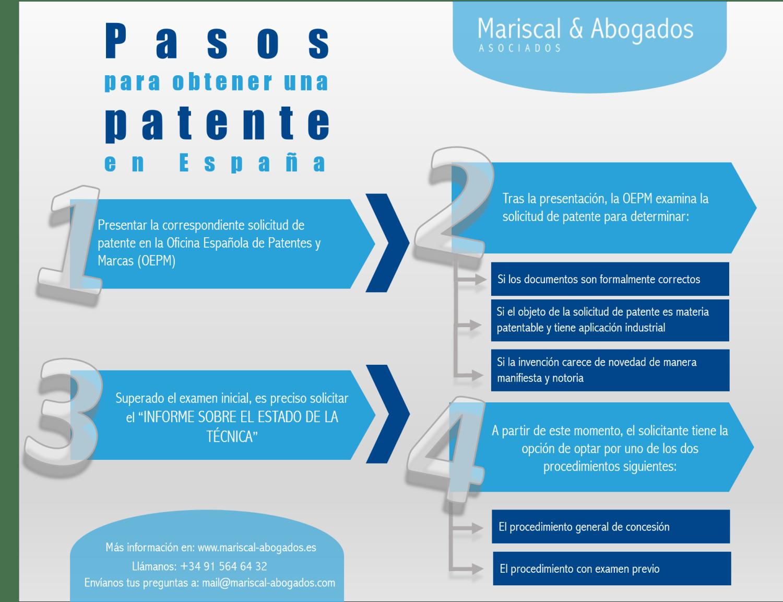 11 2016 El procedimiento de concesión de una patente en España