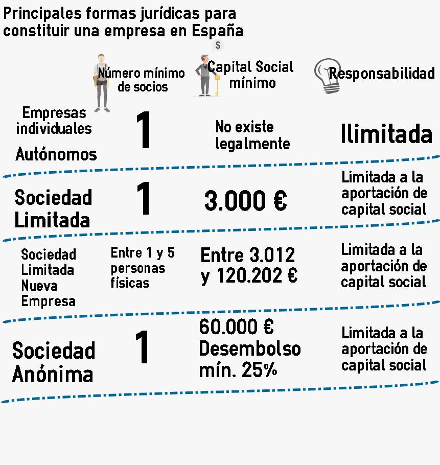 Constituir Una Empresa En España Abogados De Empresa España