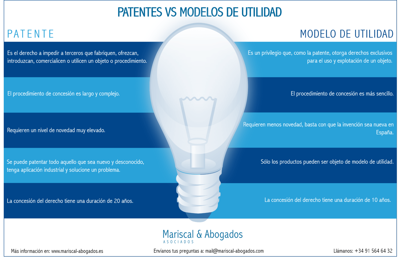 13 2016 Patentes vs modelos de utilidad