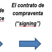 Fases del proceso de adquisición de una empresa