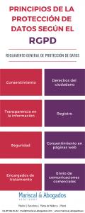 Principios de la protección de datos según el RGPD