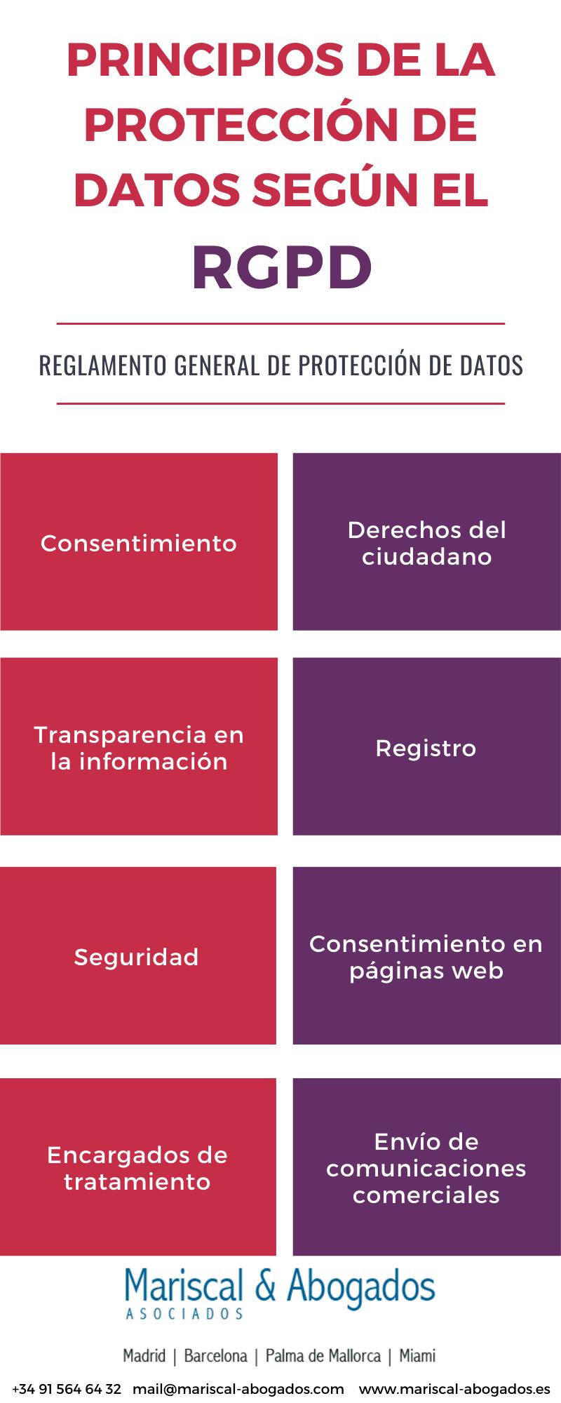 28 2018 Principios de la protección de datos según el RGPD