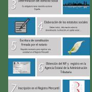 Crear una SL en España en 8 pasos