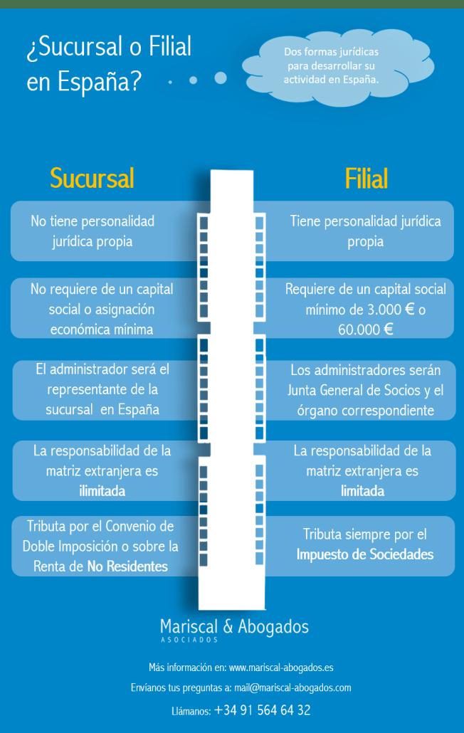 51-2015-Establecimiento-de-una-sucursal-o-de-una-filial-en-España-652x1030