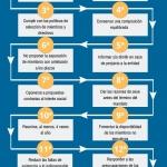 Guía del buen gobierno en España
