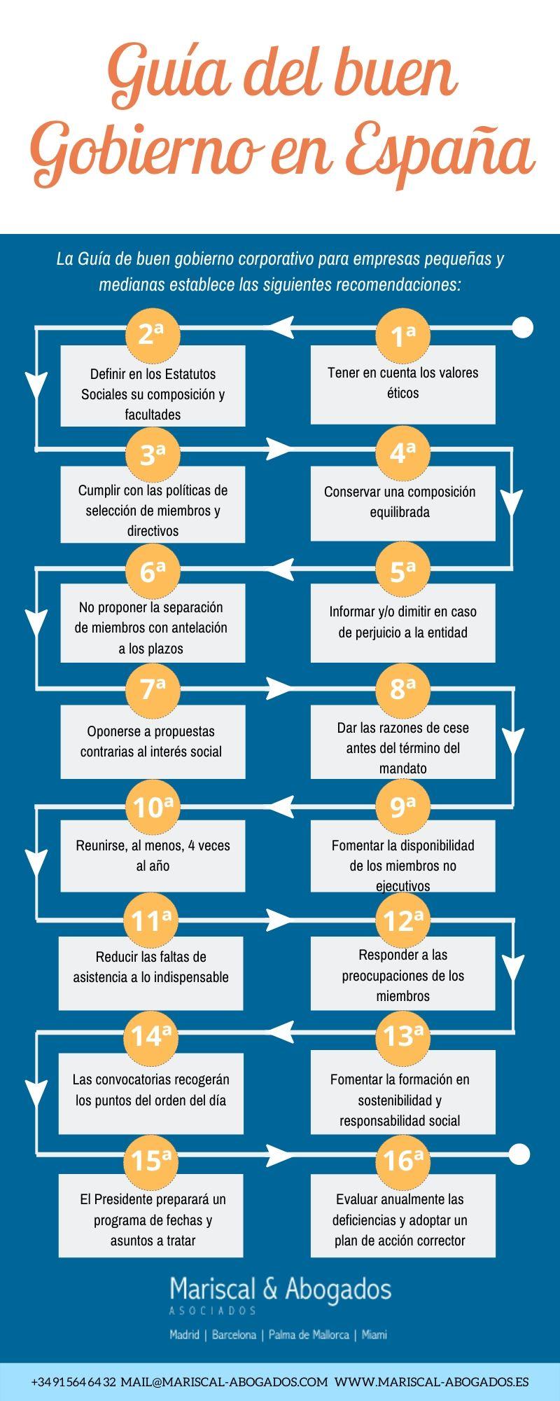 60 2019 Guía del buen gobierno en España