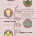 5 pasos clave para la implantación de un parque fotovoltaico