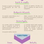 Tabla comparativa de los procedimientos colectivos en España