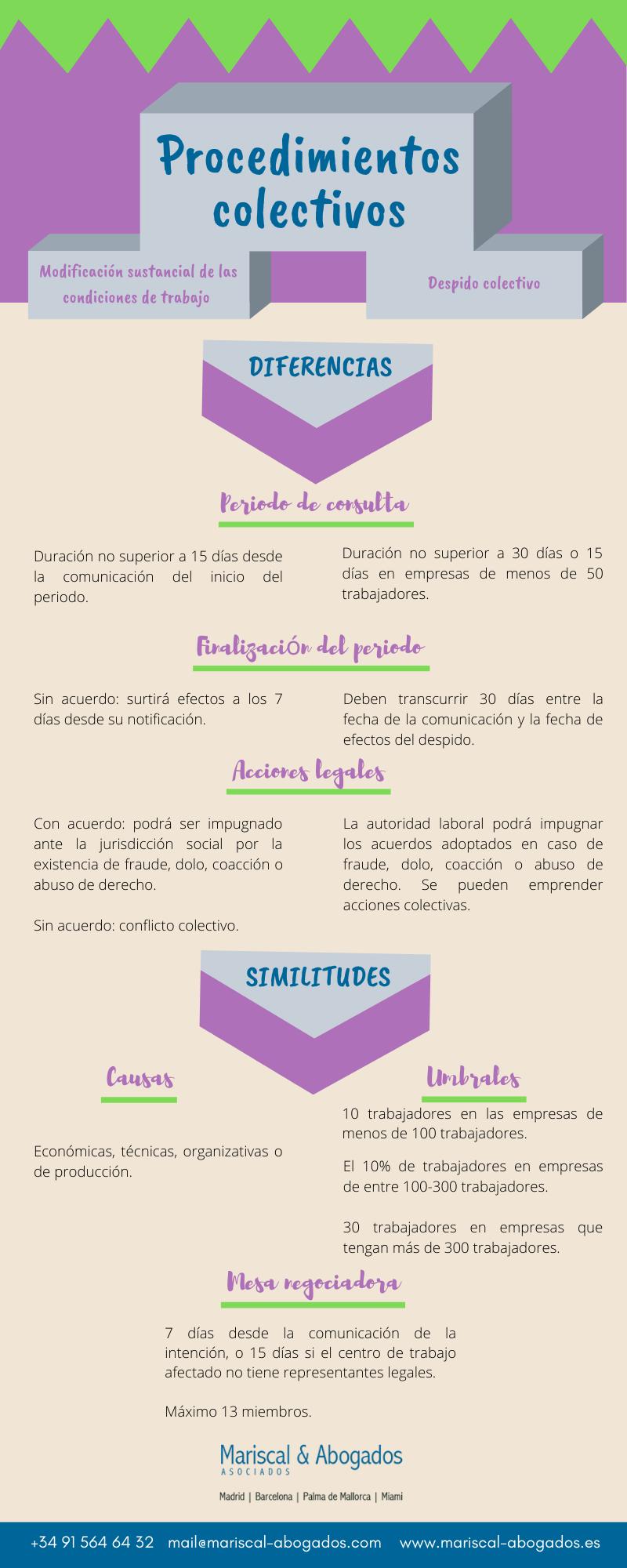 20 2019 Comparativa de los procedimientos colectivos en España