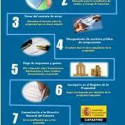 Comprar una propiedad en España en 7 pasos