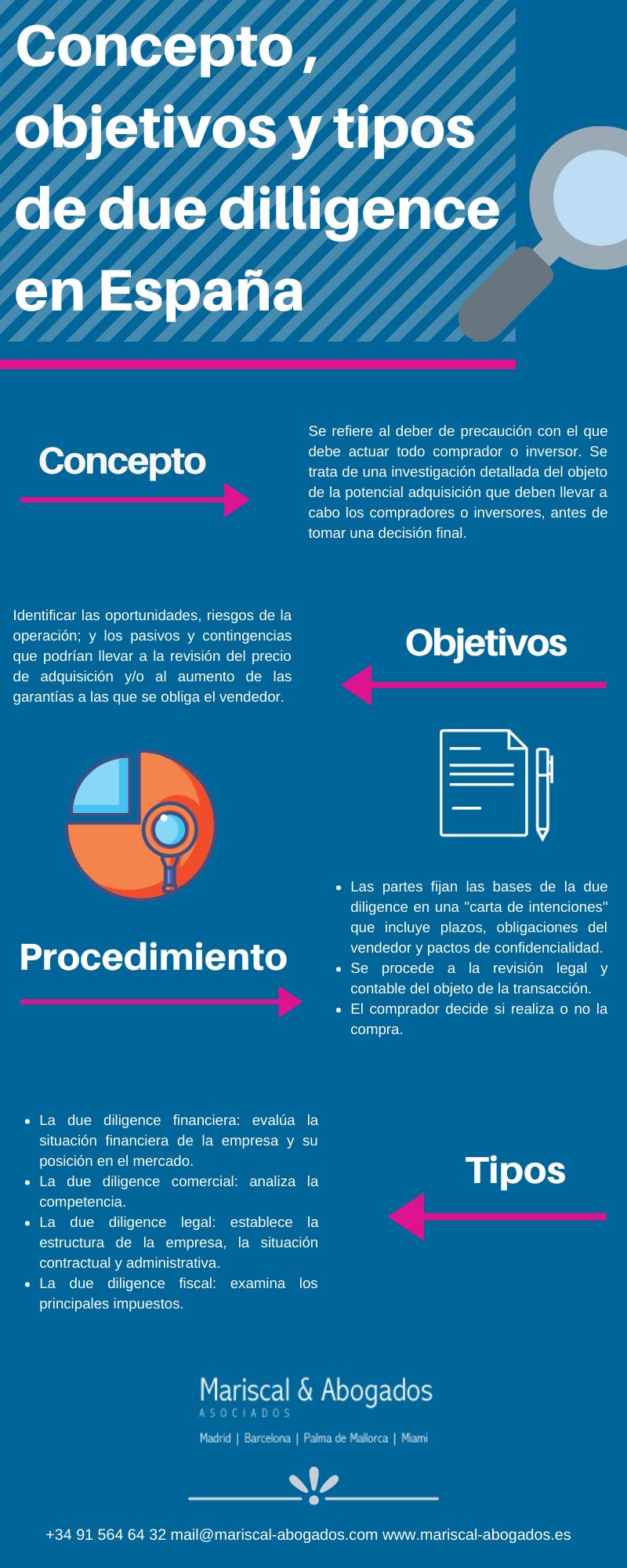 22 y 23 2015 Concepto, objetivos y tipos de due diligence
