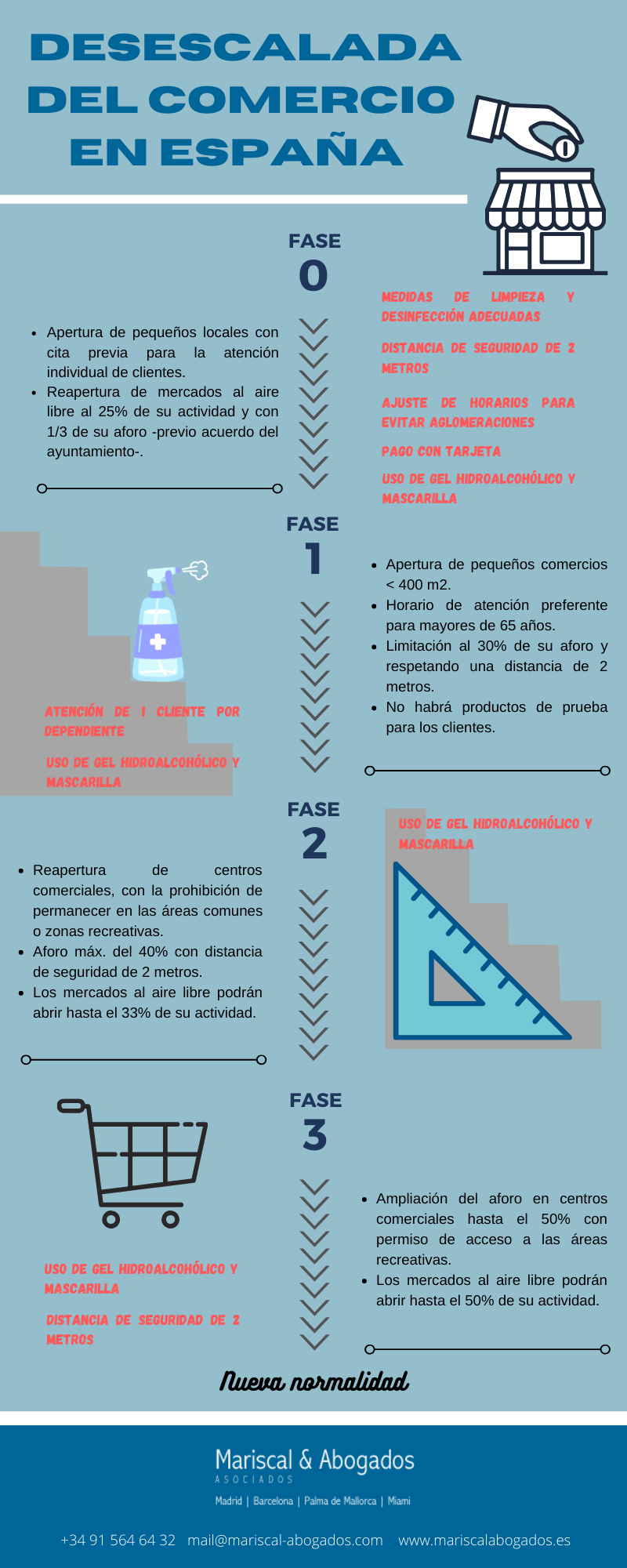 37 2020 Desescalada del comercio en España