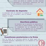 Pasos para la compra de una propiedad en España