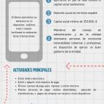 Las entidades de dinero electrónico en España