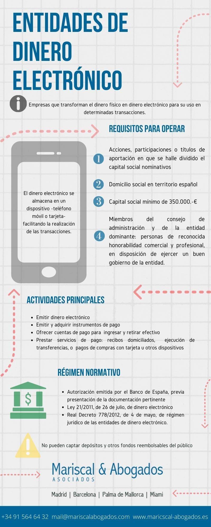 Entidades de Dinero Electrónico en España