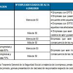 ERTE en España: Real Decreto-ley 30/2020