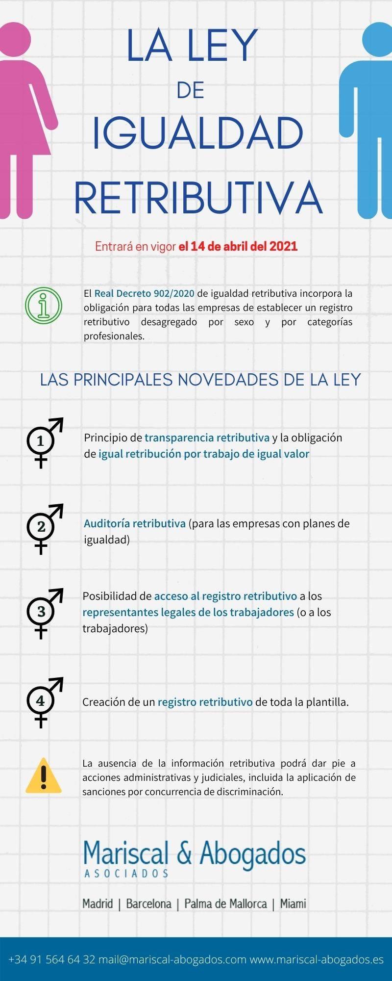 Ley de igualdad retributiva en España