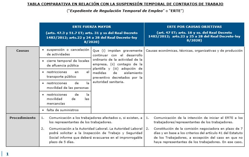 La suspensión temporal del contrato de trabajo o ERTE 1