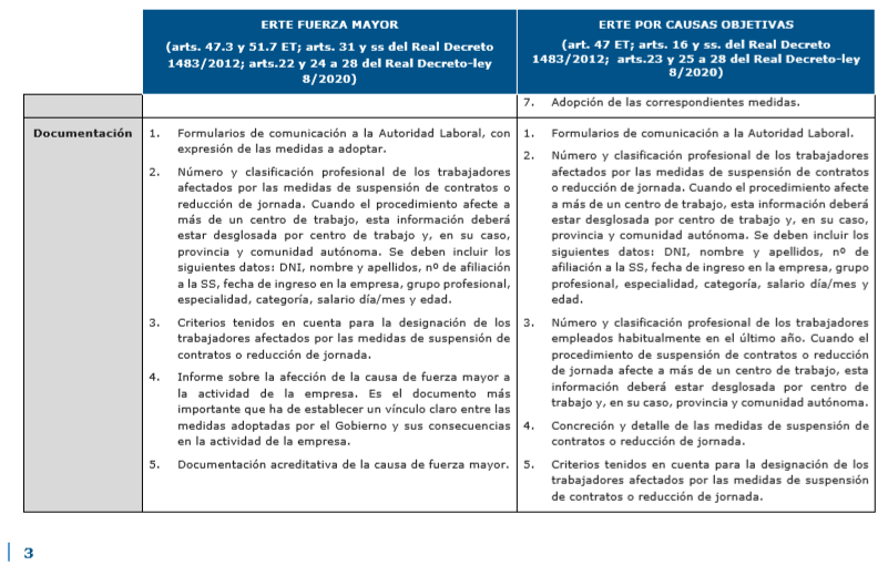 La suspensión temporal del contrato de trabajo o ERTE 3