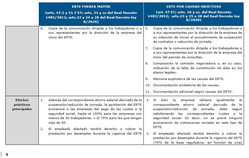 La suspensión temporal del contrato de trabajo o ERTE 4