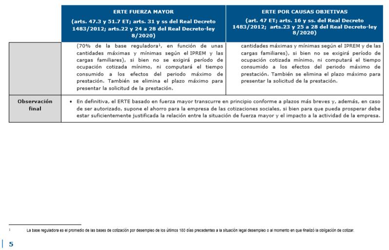 La suspensión temporal del contrato de trabajo o ERTE 5
