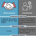 ¿Sabes qué opciones tienes para acceder al mercado español?