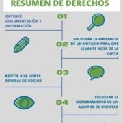 derechos socios españa