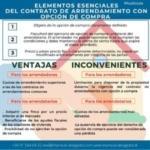 Elementos esenciales del contrato de arrendamiento con opción de compra